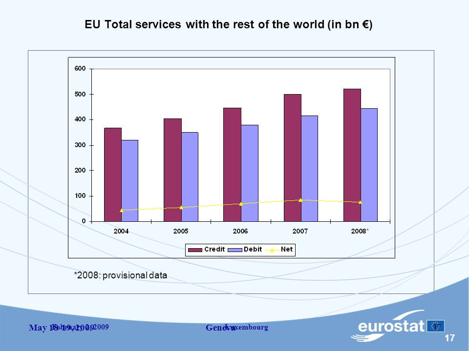 17 May 18-19, 2009 Geneva February 2, 2009Luxembourg17 EU Total services with the rest of the world (in bn ) *2008: provisional data