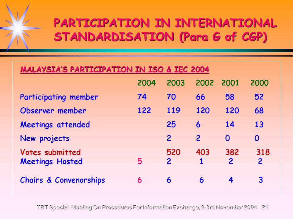 TBT Special Meeting On Procedures For Information Exchange, 2-3rd November 200420 Malaysia is a member of various International standardisation Organisation: International Organisation for Standardisation (ISO) - Department of Standards Malaysia International Electrotechnical Commission (IEC) CODEX Alimentarius – Codex Contact Point - Ministry of Health Malaysia International Telecommunication Union (ITU) - Communications and Multimedia Commission PARTICIPATION IN INTERNATIONAL STANDARDISATION (Para G of CGP)