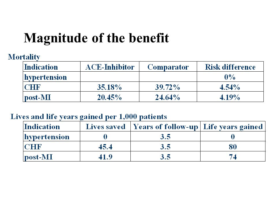 Magnitude of the benefit