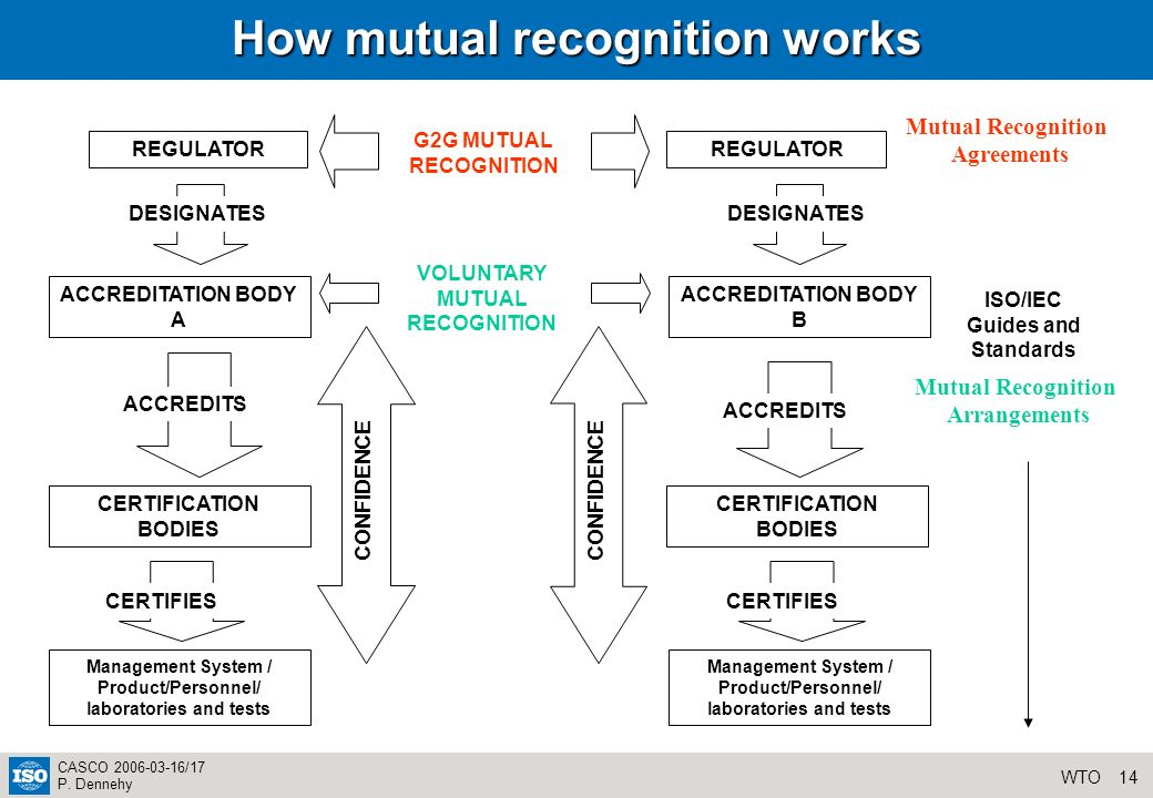 14WTO CASCO 2006-03-16/17 P. Dennehy How mutual recognition works Management System / Product/Personnel/ laboratories and tests CERTIFICATION BODIES I
