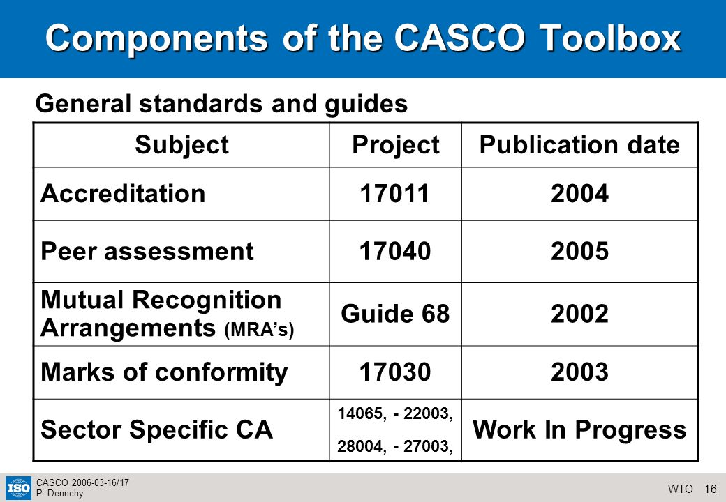 16WTO CASCO 2006-03-16/17 P. Dennehy Components of the CASCO Toolbox SubjectProjectPublication date Accreditation170112004 Peer assessment170402005 Mu