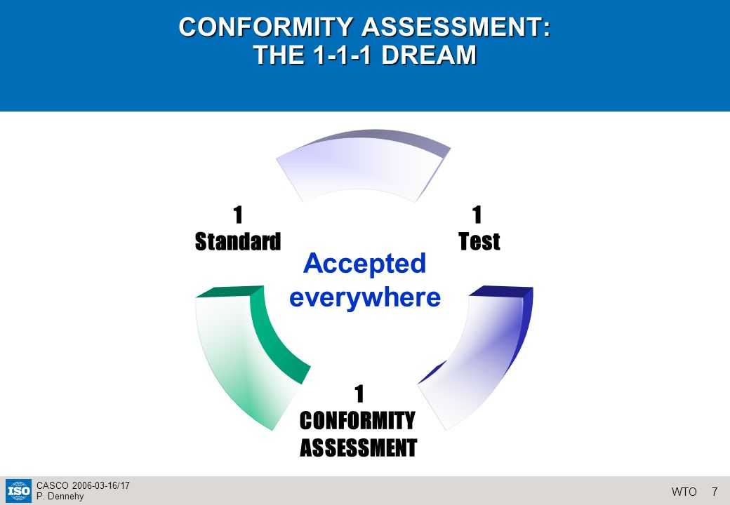 7WTO CASCO 2006-03-16/17 P. Dennehy CONFORMITY ASSESSMENT: THE 1-1-1 DREAM 1 Test 1 CONFORMITY ASSESSMENT 1 Standard Accepted everywhere
