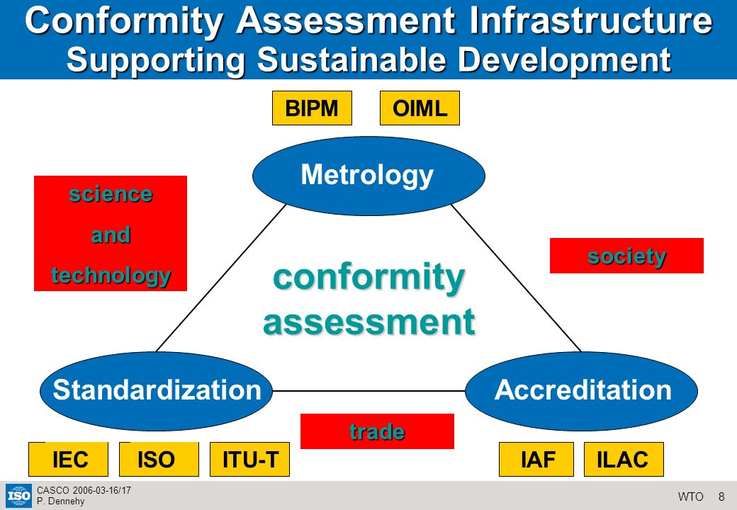8WTO CASCO 2006-03-16/17 P. Dennehy Conformity Assessment Infrastructure Supporting Sustainable Development Metrology StandardizationAccreditation BIP