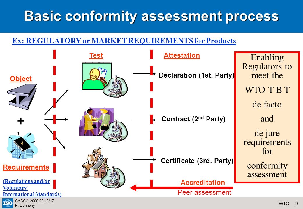 9WTO CASCO 2006-03-16/17 P. Dennehy Basic conformity assessment process Object TestAttestation Declaration (1st. Party) Contract (2 nd Party) Certific