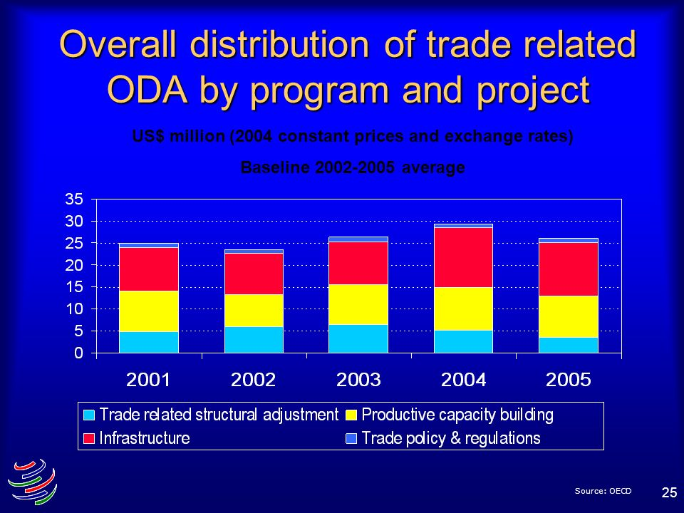 25 Overall distribution of trade related ODA by program and project Source: OECD US$ million (2004 constant prices and exchange rates) Baseline 2002-2