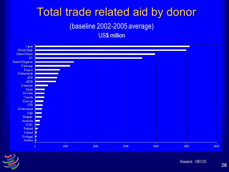 26 Total trade related aid by donor (baseline 2002-2005 average) US$ million Source: OECD