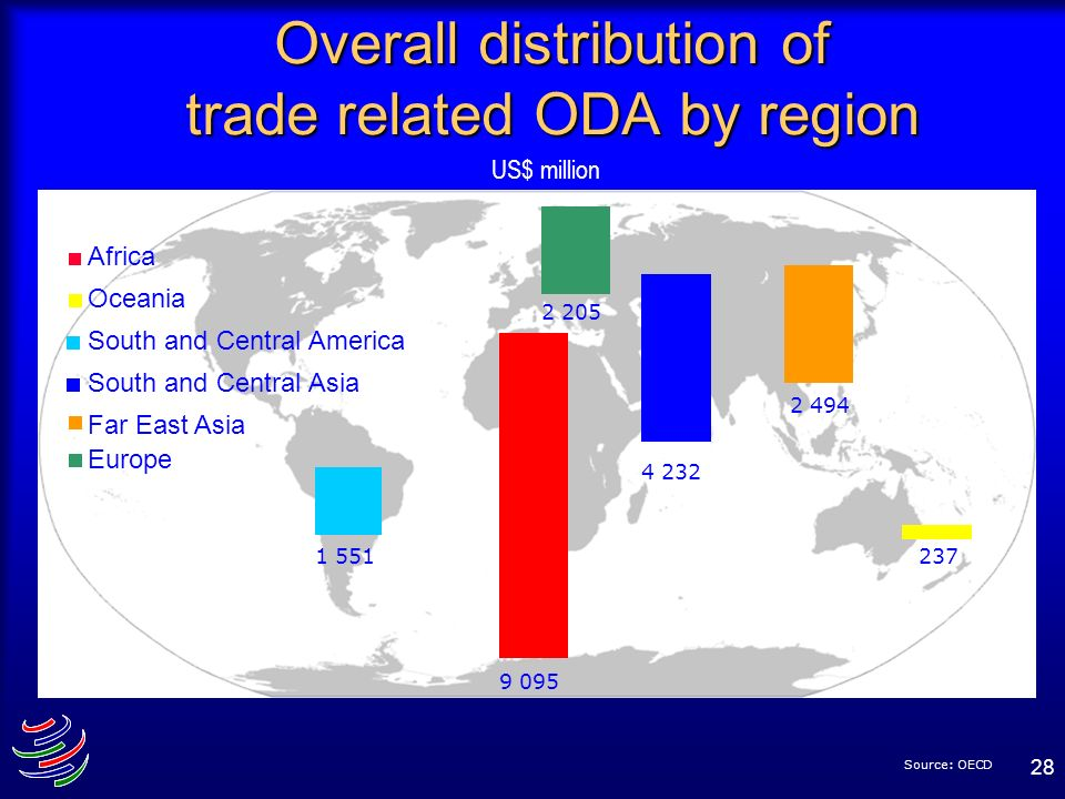 28 Overall distribution of trade related ODA by region 9 095 2371 551 2 494 4 232 2 205 Africa Oceania South and Central America South and Central Asi