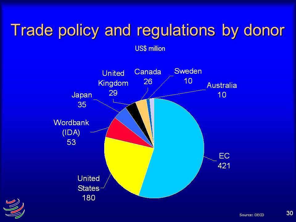 30 Trade policy and regulations by donor US$ million Source: OECD