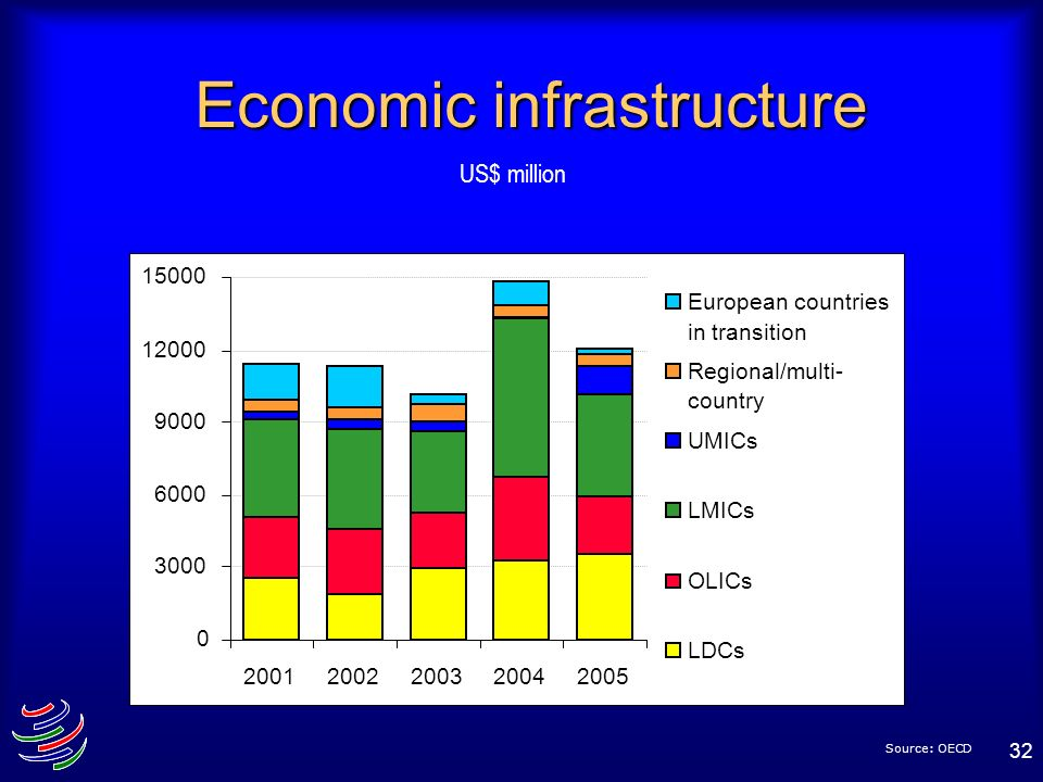32 Economic infrastructure Source: OECD 0 3000 6000 9000 12000 15000 20012002200320042005 European countries in transition Regional/multi- country UMI
