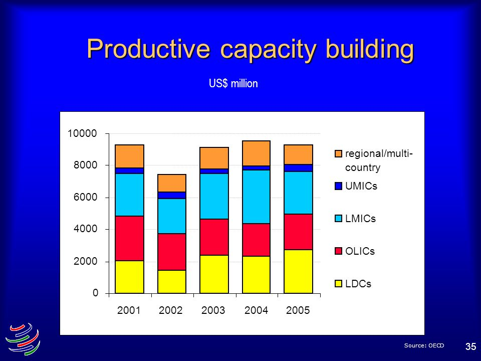 35 Productive capacity building US$ million Source: OECD 0 2000 4000 6000 8000 10000 20012002200320042005 regional/multi- country UMICs LMICs OLICs LD