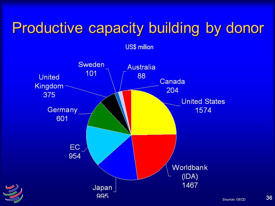 36 Productive capacity building by donor US$ million Source: OECD