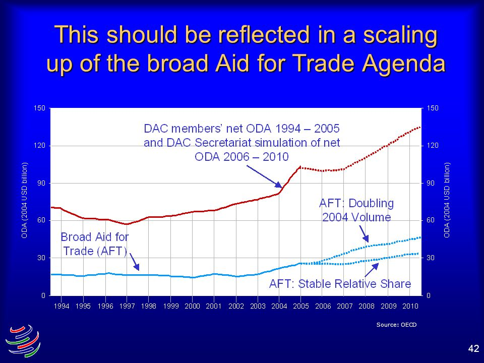 42 Source: OECD This should be reflected in a scaling up of the broad Aid for Trade Agenda