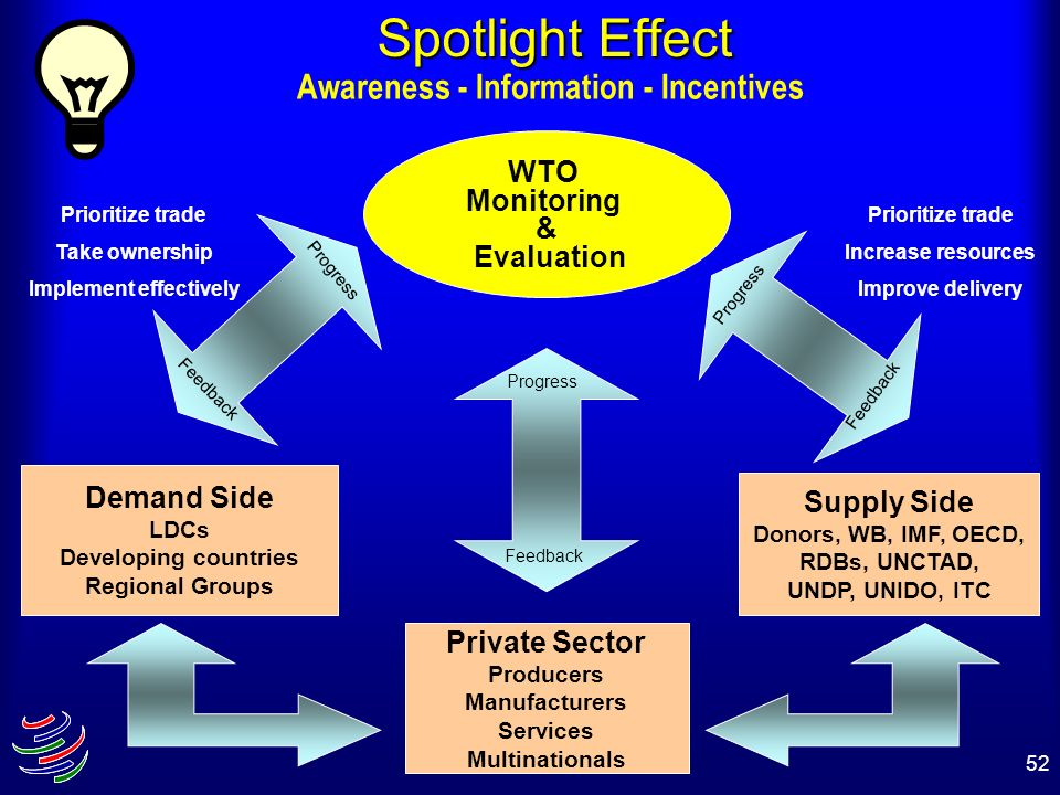 52 Spotlight Effect Awareness - Information - Incentives WTO Monitoring & Evaluation Demand Side LDCs Developing countries Regional Groups Supply Side