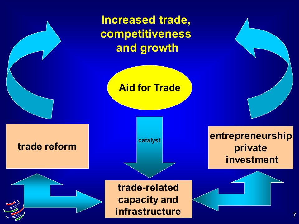 7 Increased trade, competitiveness and growth Aid for Trade trade reform entrepreneurship private investment trade-related capacity and infrastructure