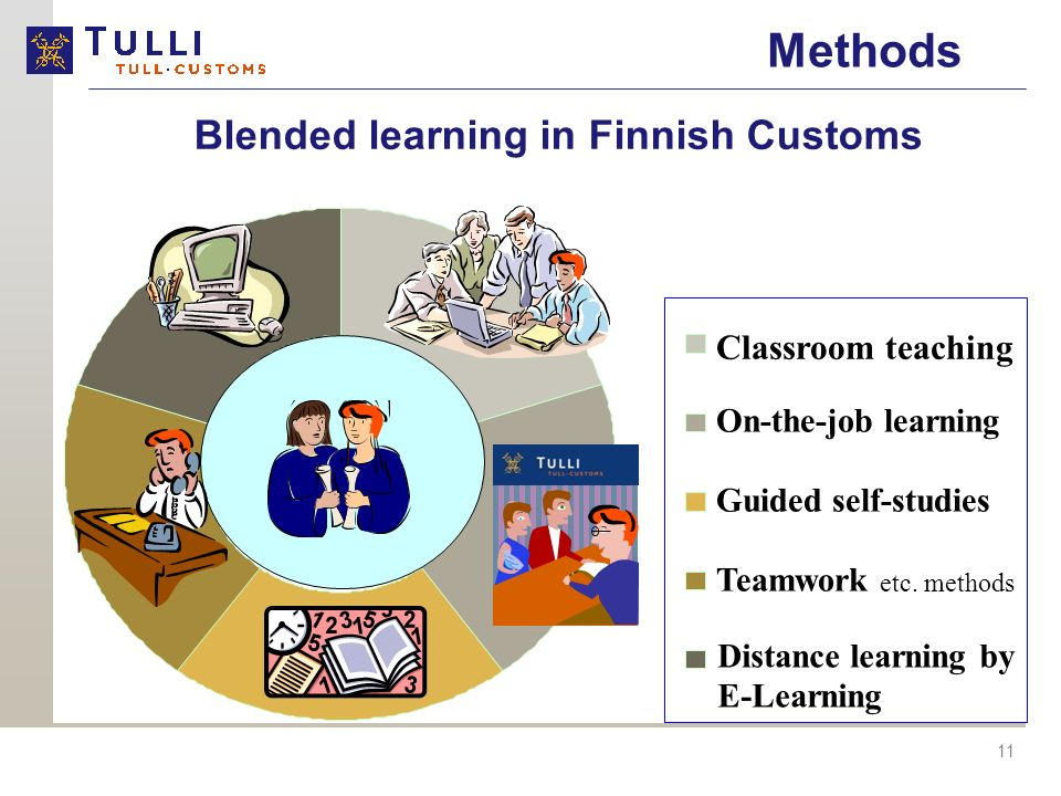 11 Classroom teaching Distance learning by E-Learning Guided self-studies On-the-job learning Teamwork etc.