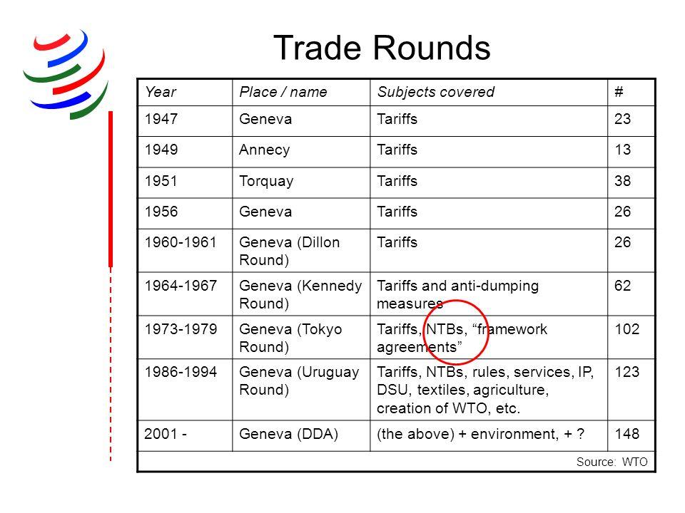 Trade Rounds YearPlace / nameSubjects covered# 1947GenevaTariffs23 1949AnnecyTariffs13 1951TorquayTariffs38 1956GenevaTariffs26 1960-1961Geneva (Dillo