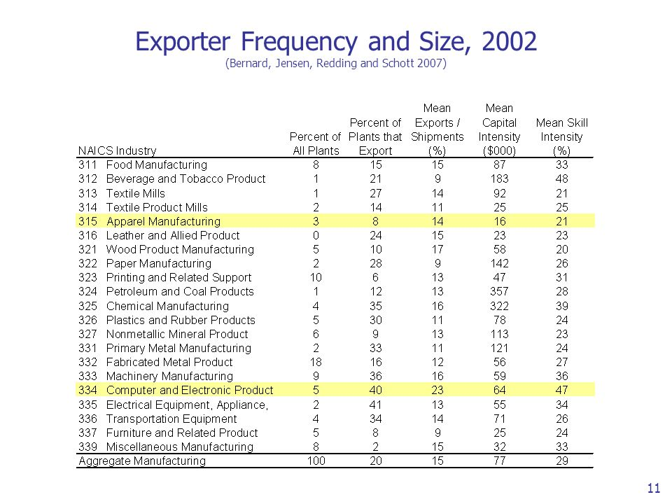 11 Exporter Frequency and Size, 2002 (Bernard, Jensen, Redding and Schott 2007)