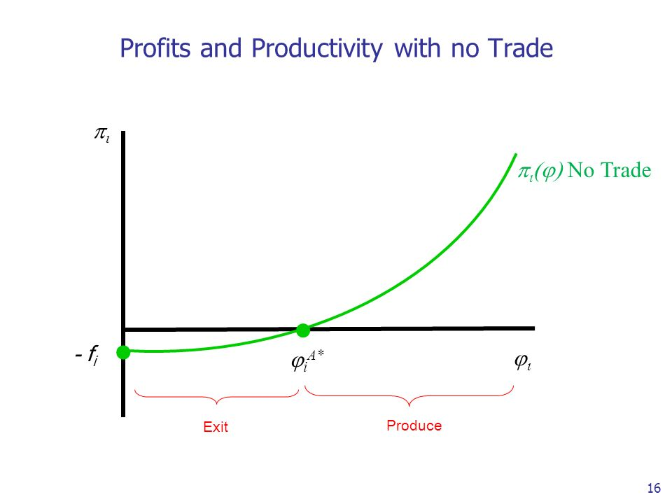 16 Profits and Productivity with no Trade - f i i A* No Trade Exit Produce..