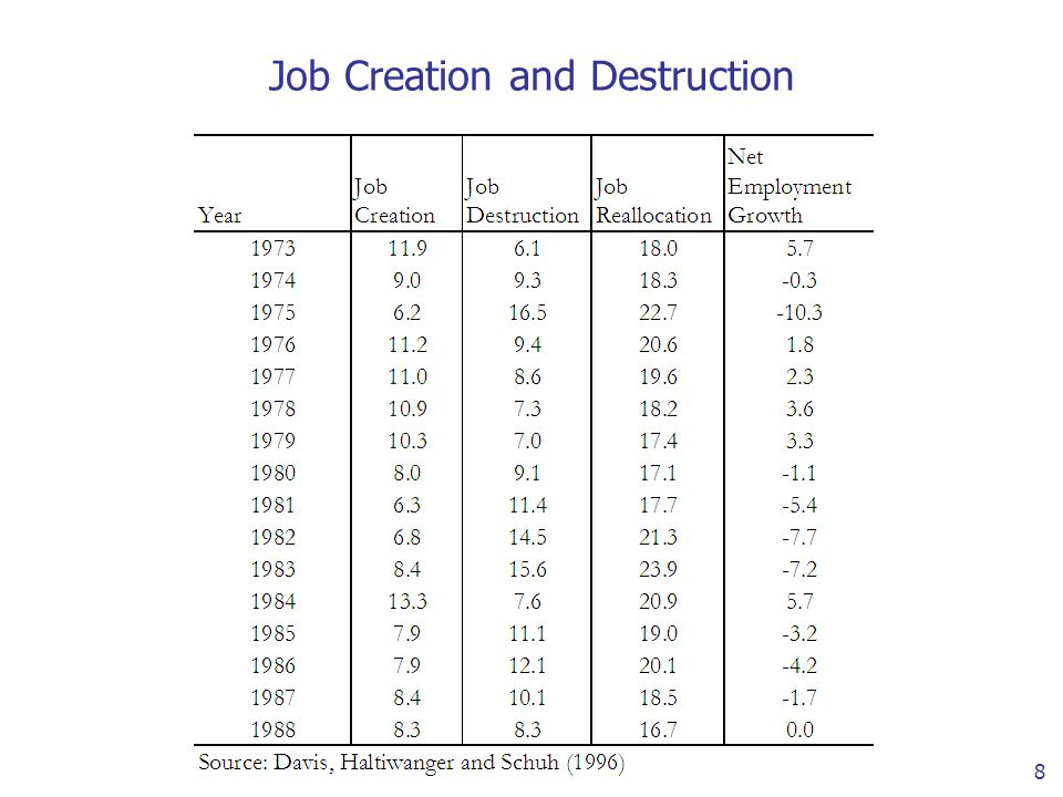 8 Job Creation and Destruction