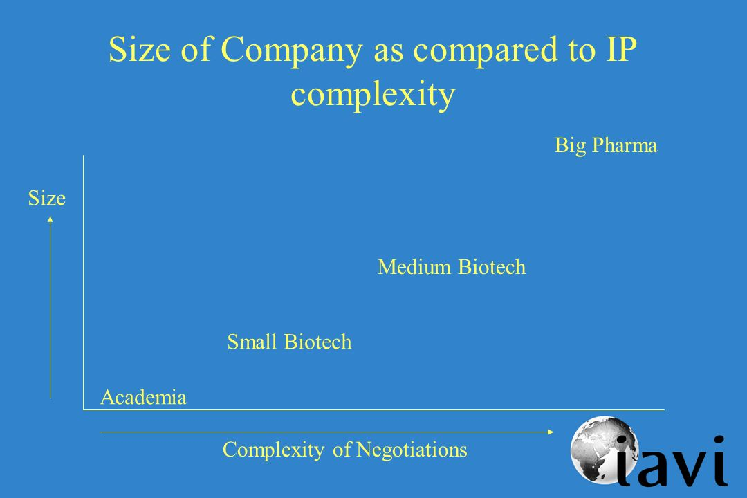 Size of Company as compared to IP complexity Academia Small Biotech Medium Biotech Big Pharma Complexity of Negotiations Size