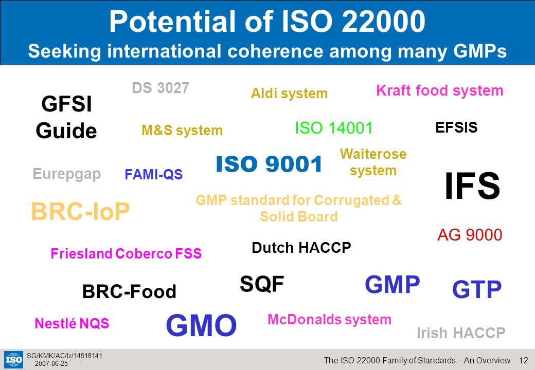 12The ISO 22000 Family of Standards – An Overview SG/KMK/AC/lz/14518141 2007-06-25 2 Potential of ISO 22000 Seeking international coherence among many