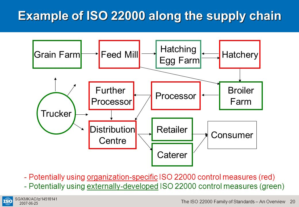 20The ISO 22000 Family of Standards – An Overview SG/KMK/AC/lz/14518141 2007-06-25 Example of ISO 22000 along the supply chain Grain FarmFeed MillHatc
