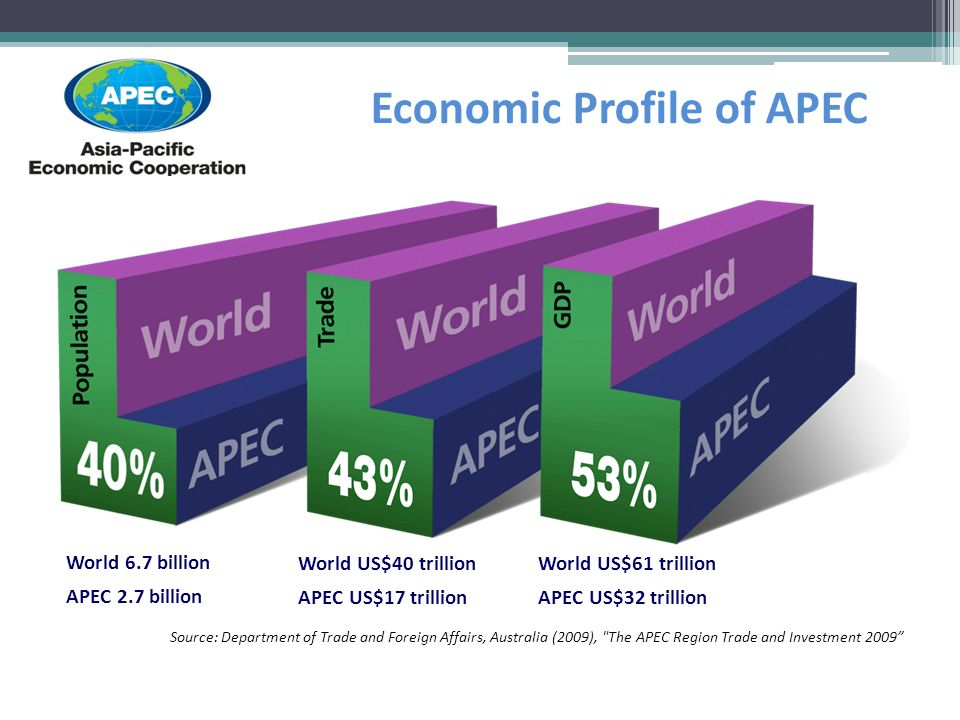Economic Profile of APEC World 6.7 billion APEC 2.7 billion World US$40 trillion APEC US$17 trillion World US$61 trillion APEC US$32 trillion Source: Department of Trade and Foreign Affairs, Australia (2009), The APEC Region Trade and Investment 2009