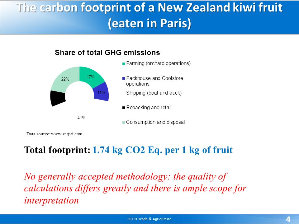 OECD Trade & Agriculture 4 The carbon footprint of a New Zealand kiwi fruit (eaten in Paris) Data source: www.zespri.com Total footprint: 1.74 kg CO2 Eq.