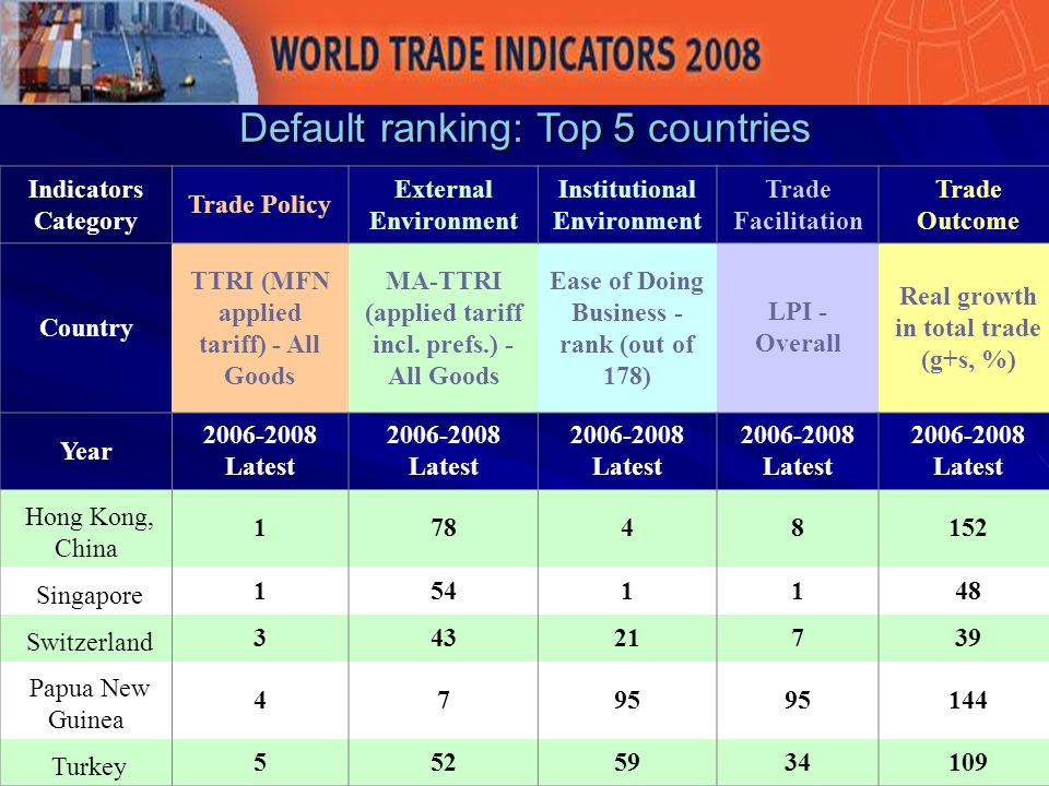 Indicators Category Trade Policy External Environment Institutional Environment Trade Facilitation Trade Outcome Country TTRI (MFN applied tariff) - All Goods MA-TTRI (applied tariff incl.