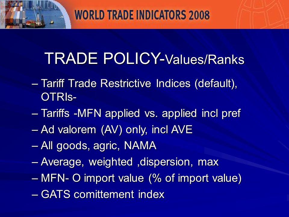 Market Access – MA- TTRI (OTRI) ROW tariffs REER External Environment