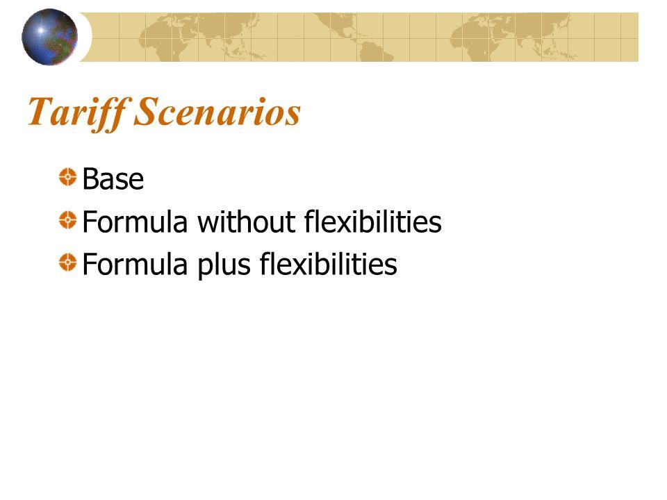 Tariff Scenarios Base Formula without flexibilities Formula plus flexibilities