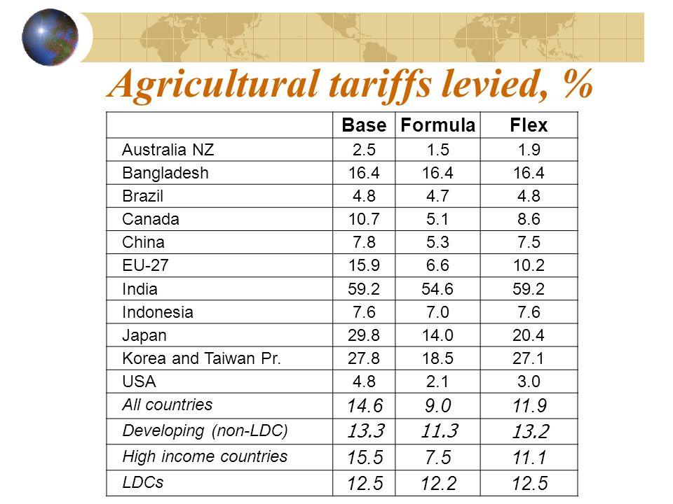 Agricultural tariffs levied, % BaseFormulaFlex Australia NZ2.51.51.9 Bangladesh16.4 Brazil4.84.74.8 Canada10.75.18.6 China7.85.37.5 EU-2715.96.610.2 India59.254.659.2 Indonesia7.67.07.6 Japan29.814.020.4 Korea and Taiwan Pr.27.818.527.1 USA4.82.13.0 All countries 14.69.011.9 Developing (non-LDC) 13.311.3 13.2 High income countries 15.57.511.1 LDCs 12.512.212.5