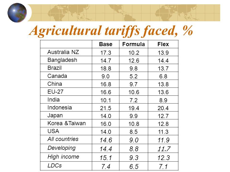 Agricultural tariffs faced, % BaseFormulaFlex Australia NZ 17.310.213.9 Bangladesh 14.712.614.4 Brazil 18.89.813.7 Canada 9.05.26.8 China 16.89.713.8 EU-27 16.610.613.6 India 10.17.28.9 Indonesia 21.519.420.4 Japan 14.09.912.7 Korea &Taiwan 16.010.812.8 USA 14.08.511.3 All countries 14.69.011.9 Developing 14.48.8 11.7 High income 15.19.312.3 LDCs 7.46.57.1