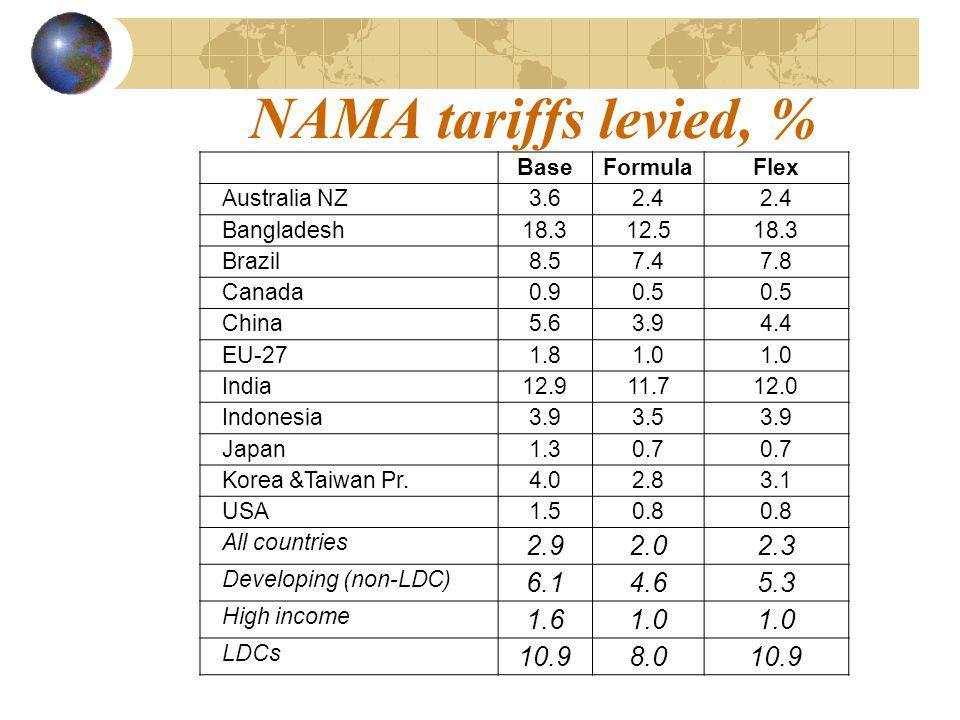 NAMA tariffs levied, % BaseFormulaFlex Australia NZ 3.62.4 Bangladesh 18.312.518.3 Brazil 8.57.47.8 Canada 0.90.5 China 5.63.94.4 EU-27 1.81.0 India 12.911.712.0 Indonesia 3.93.53.9 Japan 1.30.7 Korea &Taiwan Pr.