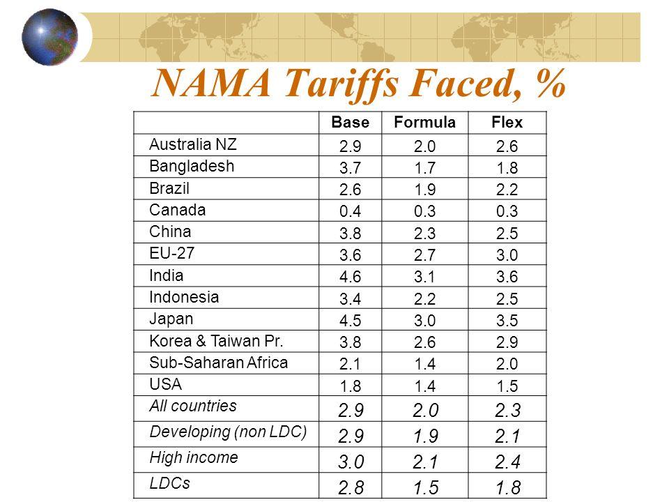 NAMA Tariffs Faced, % BaseFormulaFlex Australia NZ 2.92.02.6 Bangladesh 3.71.71.8 Brazil 2.61.92.2 Canada 0.40.3 China 3.82.32.5 EU-27 3.62.73.0 India 4.63.13.6 Indonesia 3.42.22.5 Japan 4.53.03.5 Korea & Taiwan Pr.