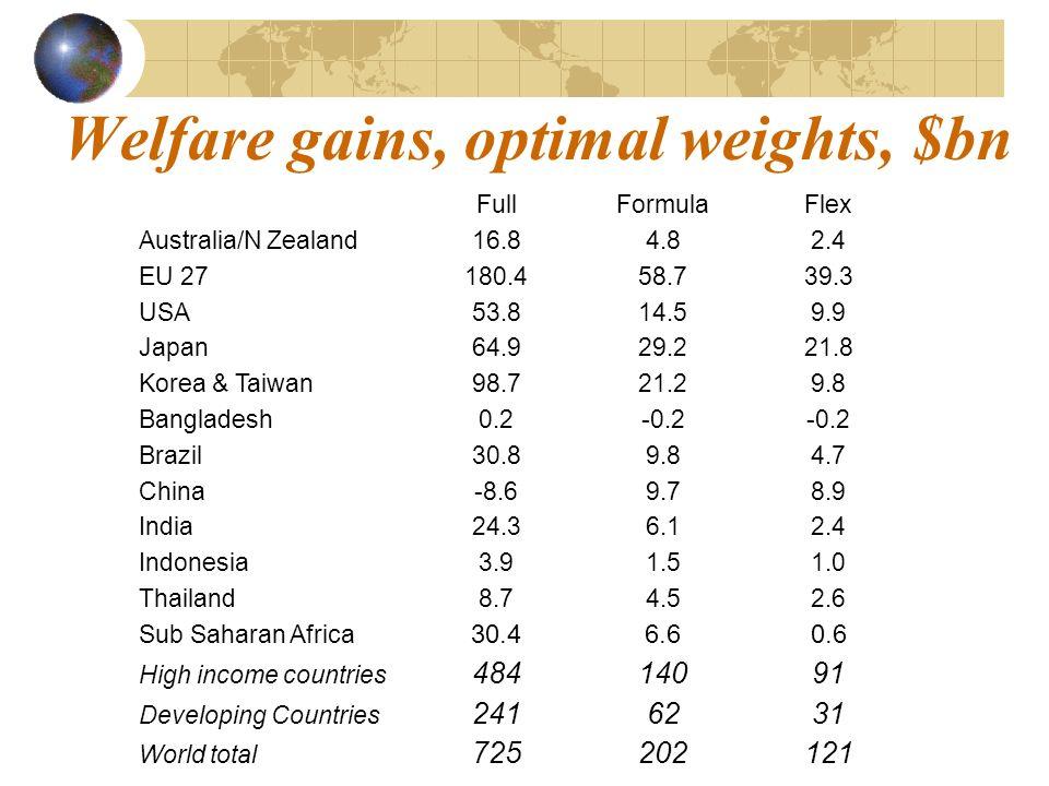 Welfare gains, optimal weights, $bn FullFormulaFlex Australia/N Zealand16.84.82.4 EU 27180.458.739.3 USA53.814.59.9 Japan64.929.221.8 Korea & Taiwan98.721.29.8 Bangladesh0.2-0.2 Brazil30.89.84.7 China-8.69.78.9 India24.36.12.4 Indonesia3.91.51.0 Thailand8.74.52.6 Sub Saharan Africa 30.46.60.6 High income countries 48414091 Developing Countries 2416231 World total 725202121