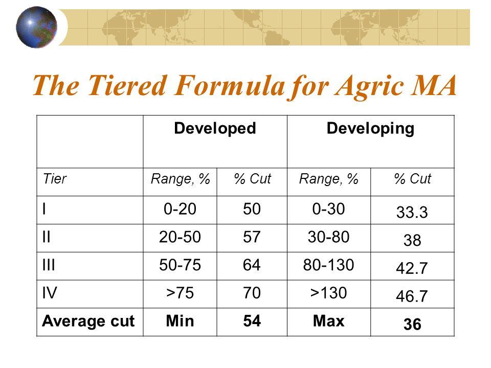 The Tiered Formula for Agric MA DevelopedDeveloping TierRange, % CutRange, % Cut I0-20500-30 33.3 II20-505730-80 38 III50-756480-130 42.7 IVIV>7570>130 46.7 Average cutMin54Max 36