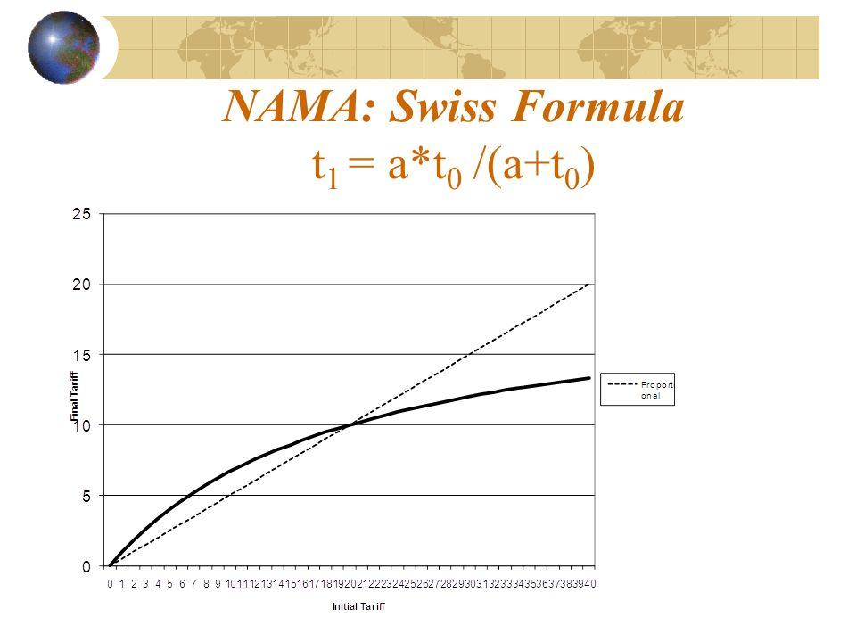 NAMA: Swiss Formula t 1 = a*t 0 /(a+t 0 )