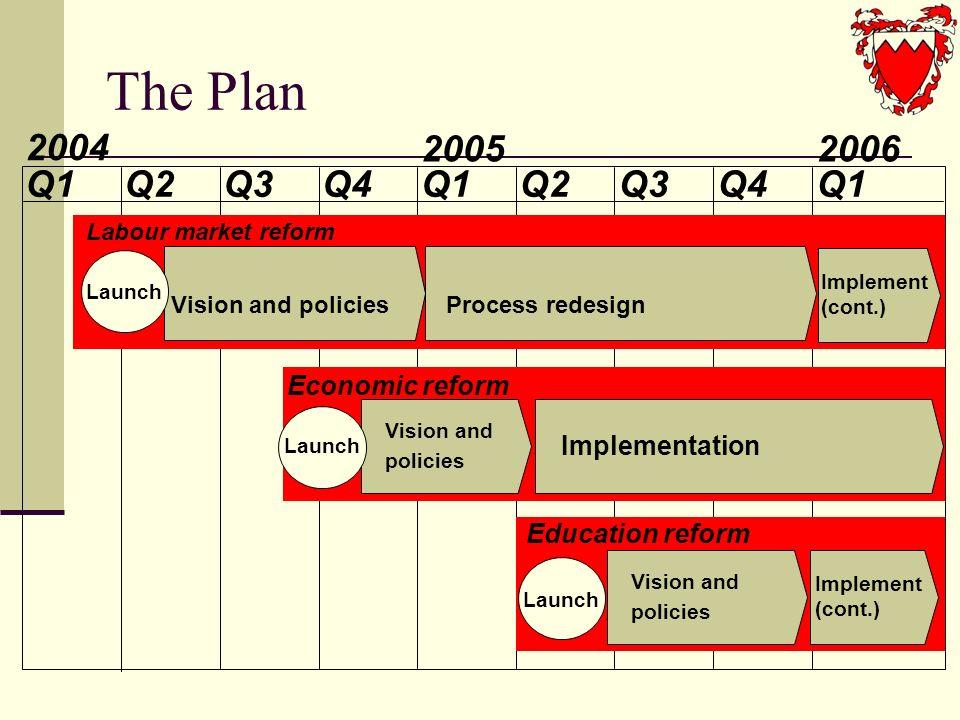 2004 2005 Q1Q2Q3Q4Q1Q2Q3Q4Q1 2006 Vision and policiesProcess redesign Vision and policies Implementation Launch Labour market reform Implement (cont.) Economic reform Education reform Vision and policies Implement (cont.) The Plan