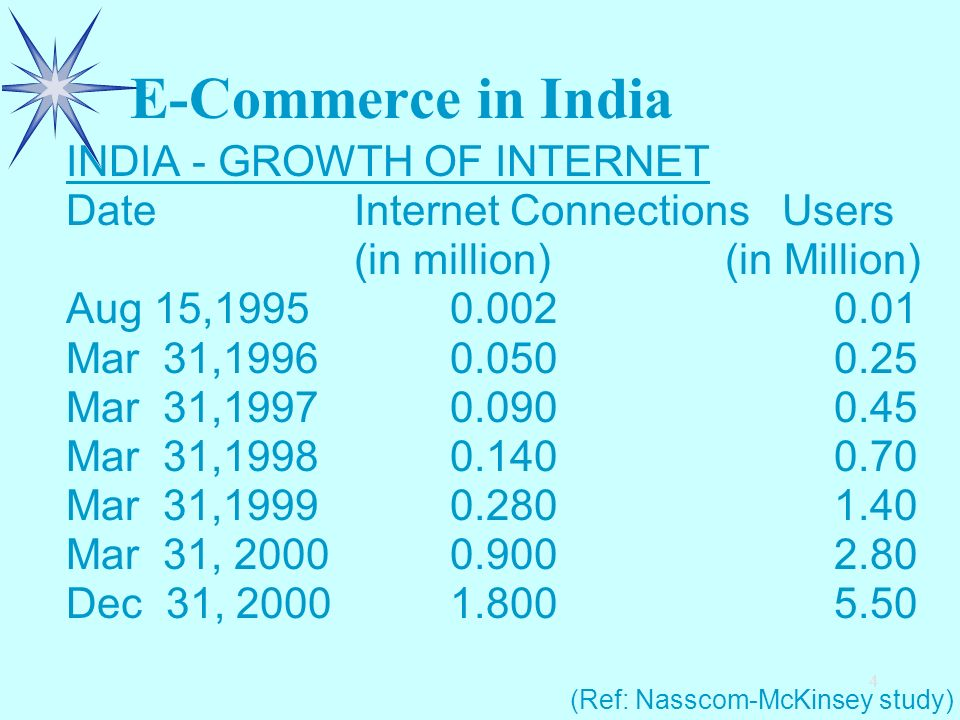 4 E-Commerce in India INDIA - GROWTH OF INTERNET DateInternet Connections Users (in million) (in Million) Aug 15,19950.0020.01 Mar 31,19960.0500.25 Ma