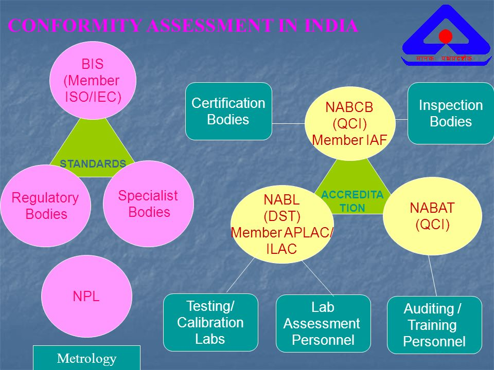 CONFORMITY ASSESSMENT IN INDIA STANDARDS BIS (Member ISO/IEC) Specialist Bodies Regulatory Bodies ACCREDITA TION NABCB (QCI) Member IAF NABL (DST) Mem