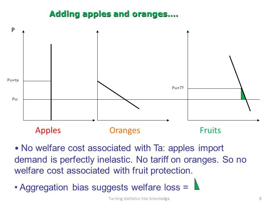 Adding apples and oranges….