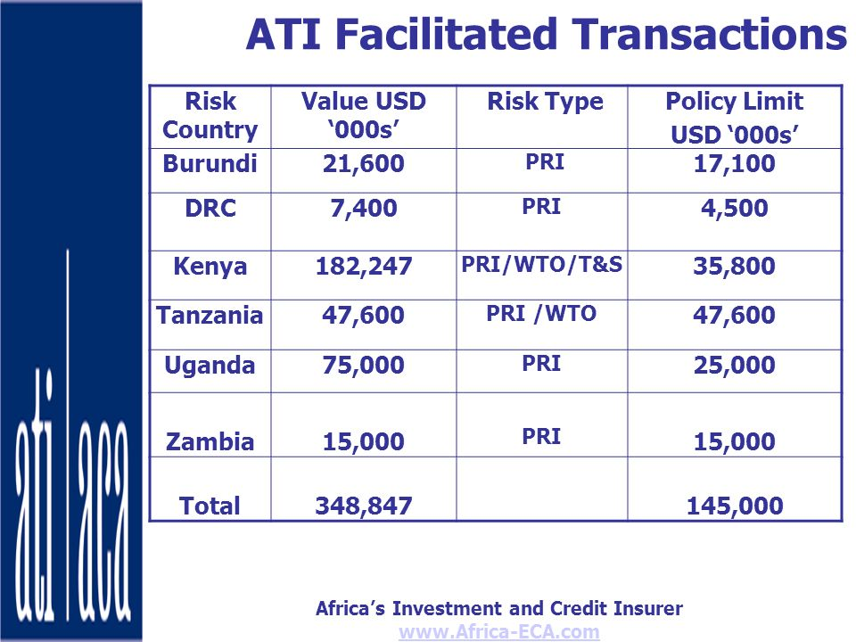 Africas Investment and Credit Insurer   ATI Facilitated Transactions Risk Country Value USD 000s Risk TypePolicy Limit USD 000s Burundi21,600 PRI 17,100 DRC7,400 PRI 4,500 Kenya182,247 PRI/WTO/T&S 35,800 Tanzania47,600 PRI /WTO 47,600 Uganda75,000 PRI 25,000 Zambia15,000 PRI 15,000 Total348,847145,000
