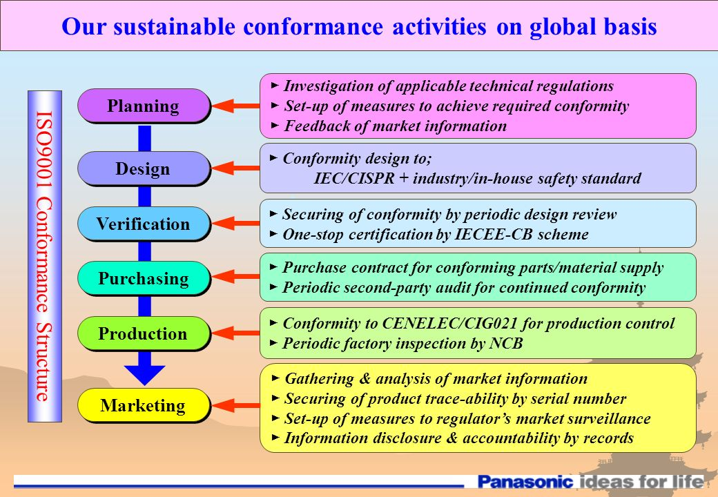 ISO9001 Conformance Structure Marketing Gathering & analysis of market information Securing of product trace-ability by serial number Set-up of measures to regulators market surveillance Information disclosure & accountability by records Our sustainable conformance activities on global basis Planning Investigation of applicable technical regulations Set-up of measures to achieve required conformity Feedback of market information Design Conformity design to; IEC/CISPR + industry/in-house safety standard Verification Securing of conformity by periodic design review One-stop certification by IECEE-CB scheme Purchasing Purchase contract for conforming parts/material supply Periodic second-party audit for continued conformity Conformity to CENELEC/CIG021 for production control Periodic factory inspection by NCB Production