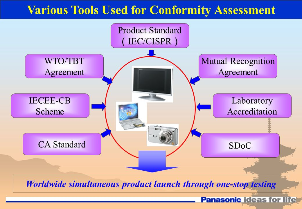 Various Tools Used for Conformity Assessment WTO/TBT Agreement Mutual Recognition Agreement IECEE-CB Scheme Laboratory Accreditation CA Standard SDoC Product Standard IEC/CISPR Worldwide simultaneous product launch through one-stop testing