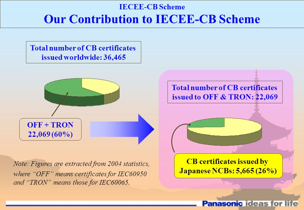 IECEE-CB Scheme Our Contribution to IECEE-CB Scheme Total number of CB certificates issued worldwide: 36,465 OFF + TRON 22,069 (60%) Total number of CB certificates issued to OFF & TRON: 22,069 CB certificates issued by Japanese NCBs: 5,665 (26%) Note: Figures are extracted from 2004 statistics, where OFF means certificates for IEC60950 and TRON means those for IEC60065.