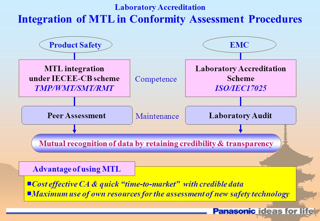 Laboratory Accreditation Integration of MTL in Conformity Assessment Procedures Product SafetyEMC MTL integration under IECEE-CB scheme TMP/WMT/SMT/RMT Laboratory Accreditation Scheme ISO/IEC17025 Peer AssessmentLaboratory Audit Mutual recognition of data by retaining credibility & transparency Cost effective CA & quick time-to-market with credible data Maximum use of own resources for the assessment of new safety technology Advantage of using MTL Competence Maintenance