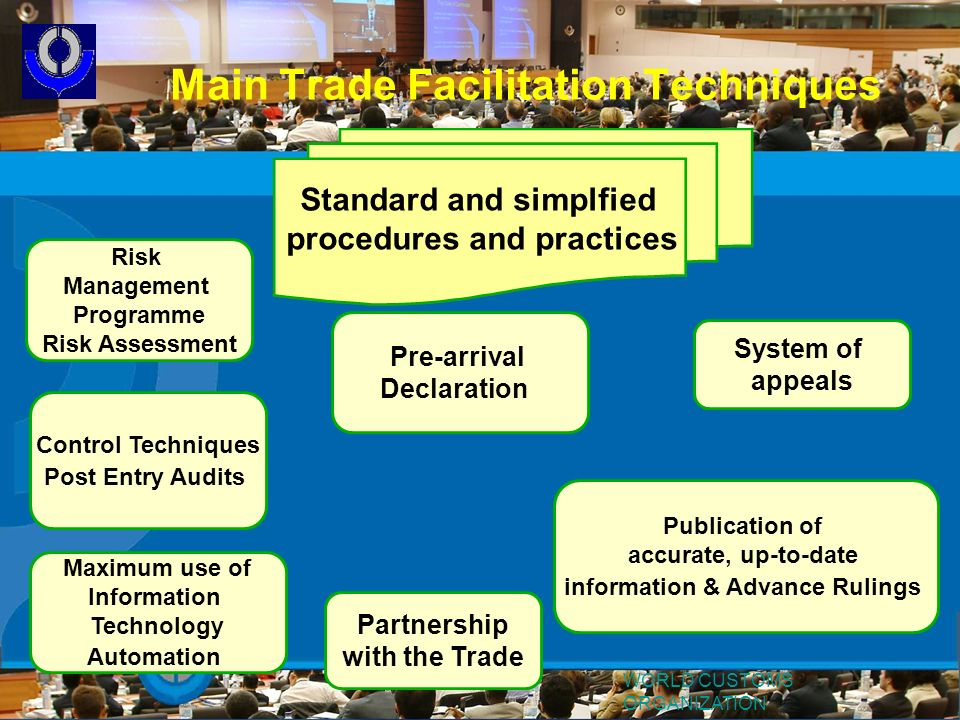 Main Trade Facilitation Techniques Standard and simplfied procedures and practices Risk Management Programme Risk Assessment Control Techniques Post E