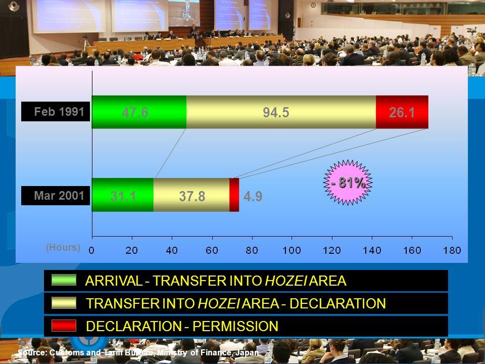 Source: Customs and Tariff Bureau, Ministry of Finance, Japan 47.6 4.937.831.1 26.194.5 (Hours) ARRIVAL - TRANSFER INTO HOZEI AREA TRANSFER INTO HOZEI