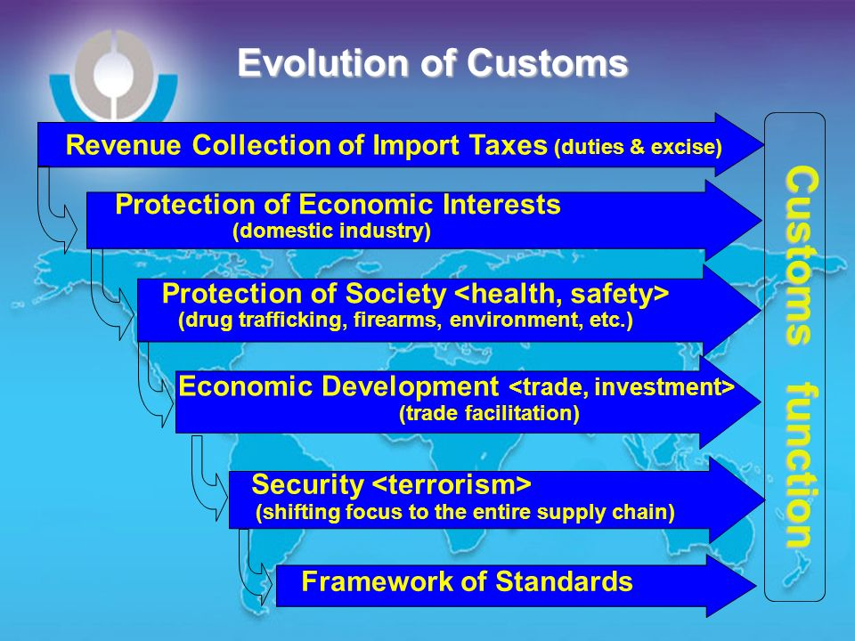 Evolution of Customs Revenue Collection of Import Taxes (duties & excise) Protection of Society (drug trafficking, firearms, environment, etc.) Econom